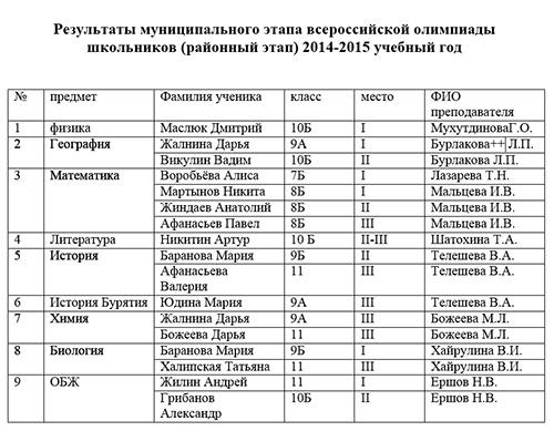 Результаты муниципального этапа всероссийской олимпиады школьников (районный этап) 2014-2015 учебный год