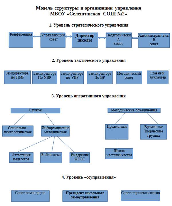 Модель структуры и организации управления